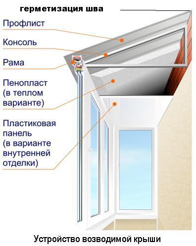 http://prostookna2011.narod.ru/olderfiles/1/1288724754_krysha2_b.jpg